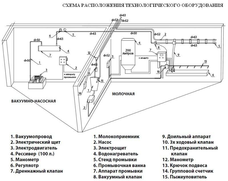 Линейный молокопровод